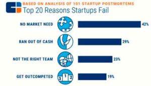 Fuente: The Top 20 Reasons Startups Fail CBINSIGHTS